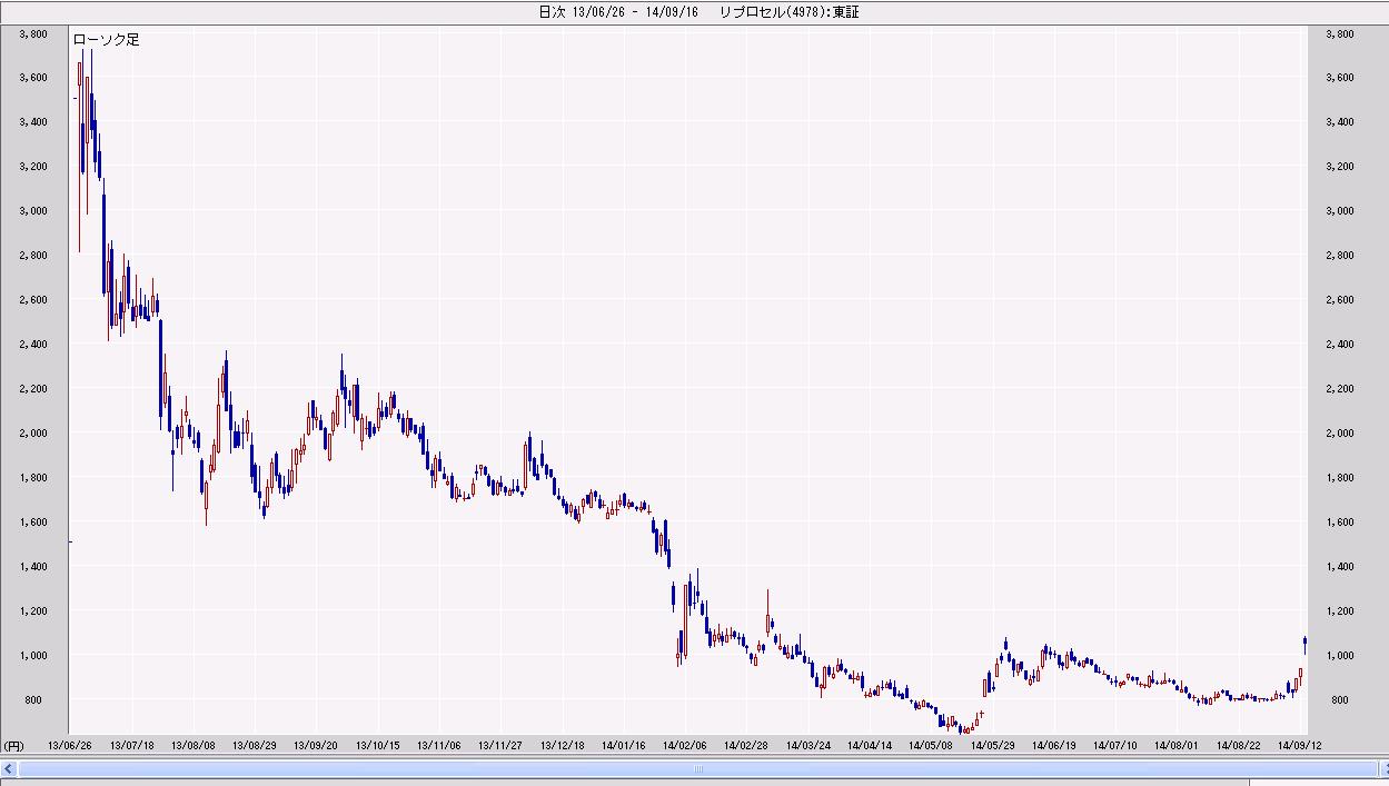 掲示板 リプロセル 株価