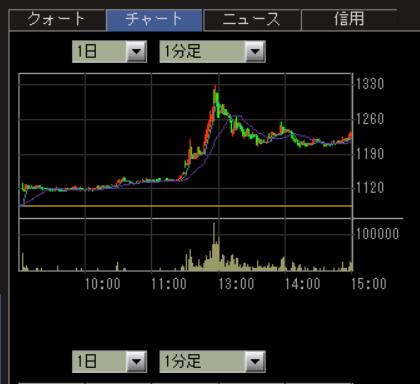 掲示板 株価 ナノ キャリア