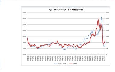 商品 市況 国際 原油も銅も上値は高くない 適温相場が続く国際商品市況