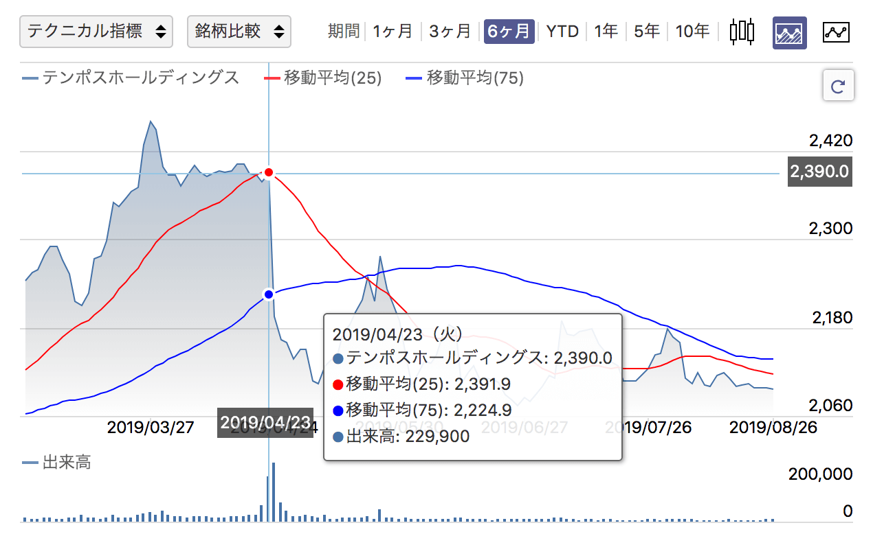 確定 株主 2 日 優待 権利 月